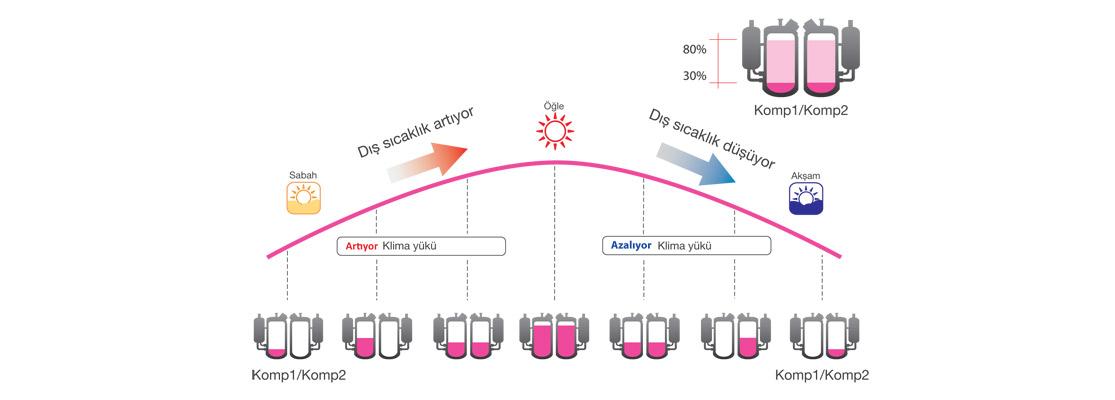Toshiba Vrf Sistemleri Kalitesiyle Dikkat Çekiyor